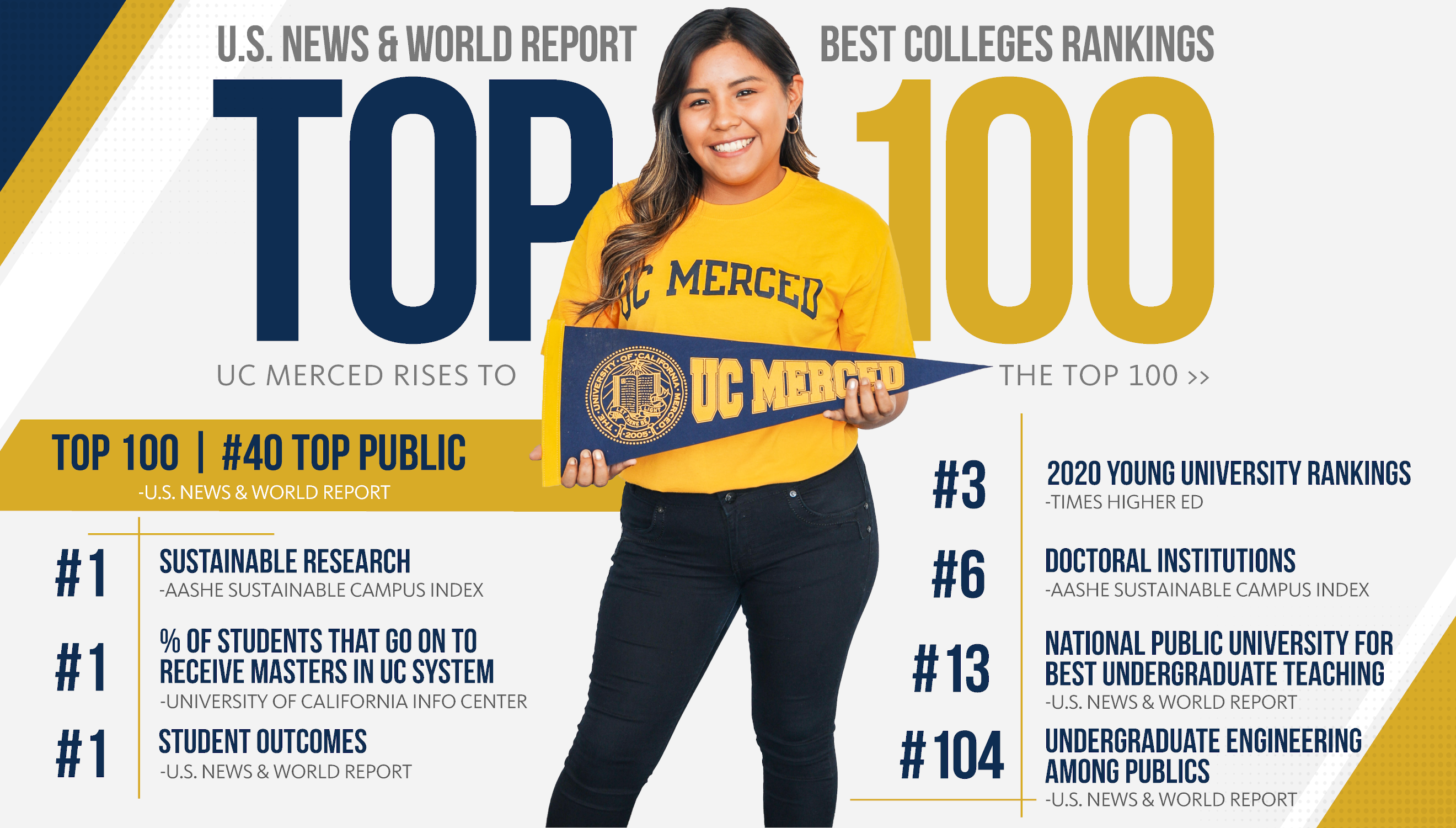 Top 100 college in the nation