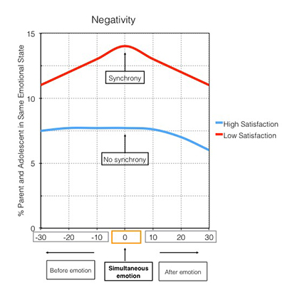The research shows that when negative emotions occurred simultaneously in conflict discussions, resolutions were less satisfying.